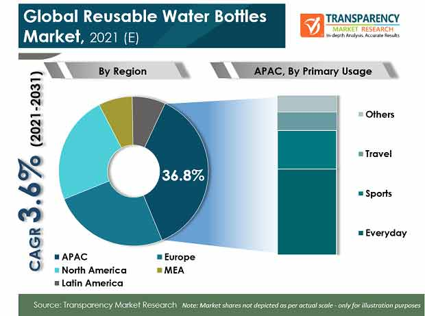 global reusable water bottles market
