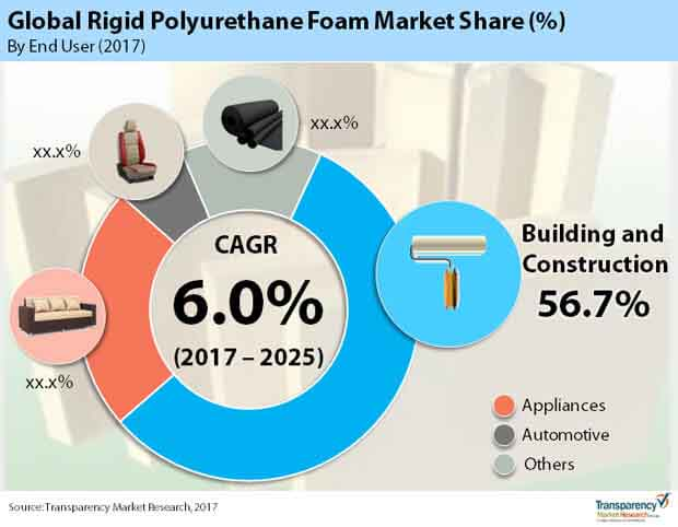 global rigid polyurethane foam market