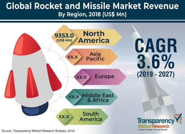 global rocket missile market