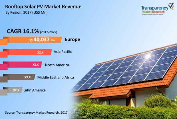 Rooftop Solar PV  Market Insights, Trends & Growth Outlook