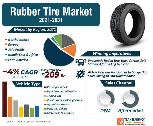 global rubber tire market infographic
