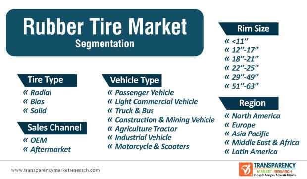 global rubber tire market segmentation