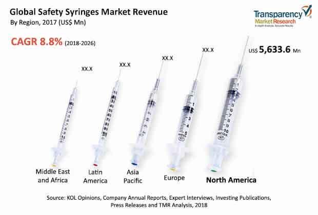 global safety syringes market