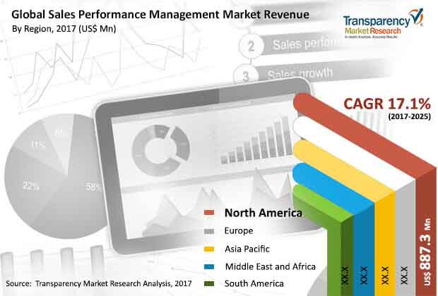 global sales performance management market