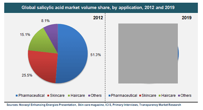 global-salicylic-acid-market-volume-share-by-application-2012-and-2019