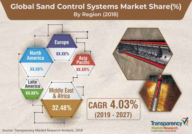 Sand Control Systems  Market Insights, Trends & Growth Outlook