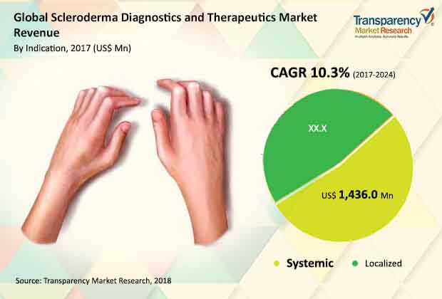 global scleroderma diagnostics therapeutics