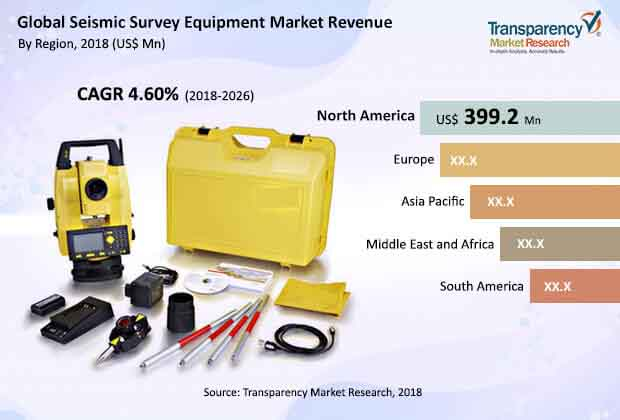 global seismic survey equipment market