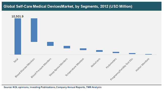 global-self-care-medical-devices-market-by-segments-2012