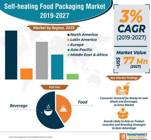 Self-heating Food Packaging  Market Insights, Trends & Growth Outlook