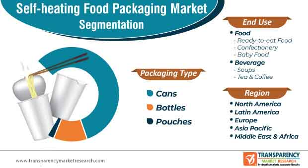 global self heating food packaging market segmentation