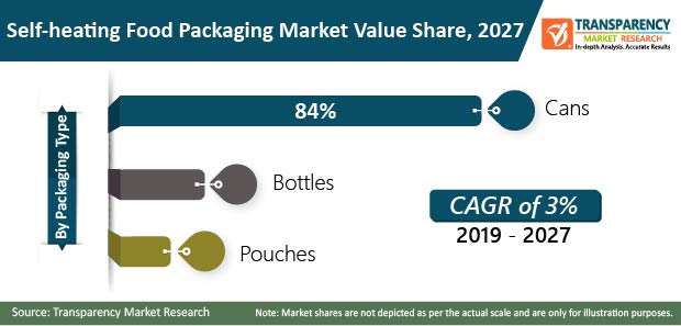 global self heating food packaging market