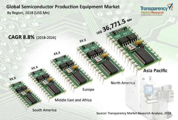 global semiconductor production equipment market