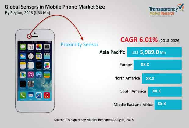 global sensors mobile phone market