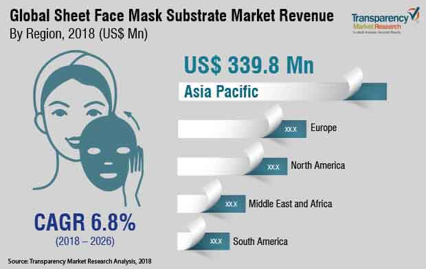 global-sheet-face-mask-substrate-market.jpg