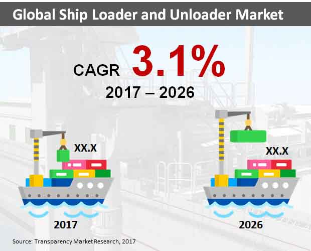 global ship  loader and unloader market