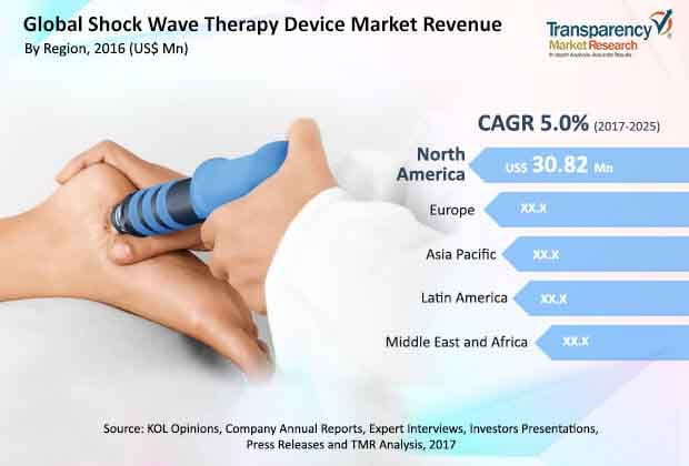 global shock wave therapy device market