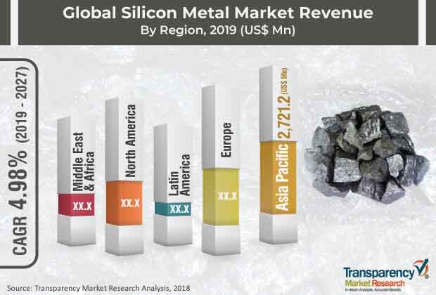 global silicon meta market