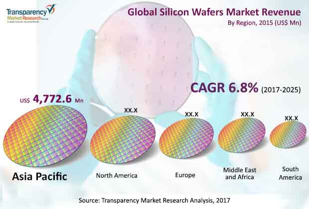 global silicon wafer market