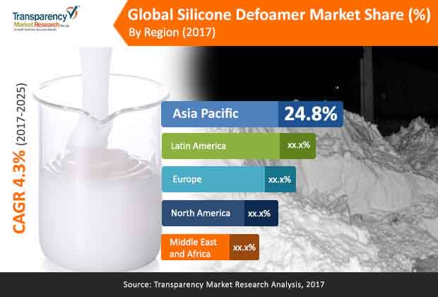 global-silicone-defoamer-market.jpg
