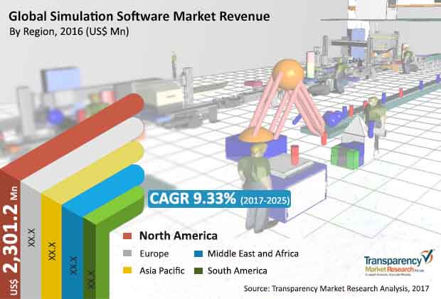 global simulation software market