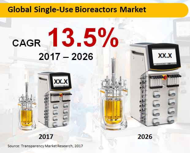 global single use  bioreactors  market