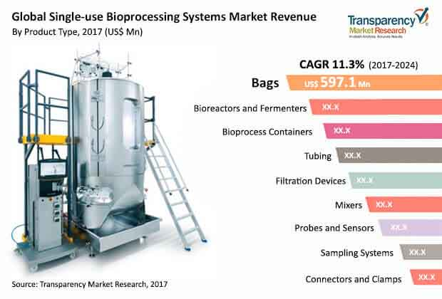 global single use bioprocessing systems market