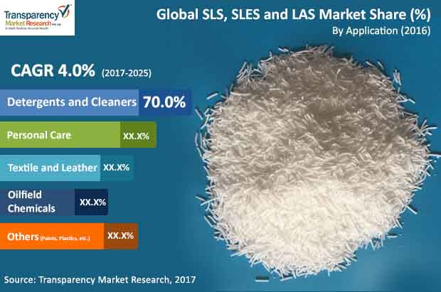 global sls sles and las market
