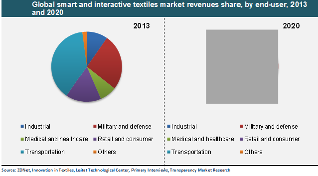 global-smart-and-interactive-textiles-market