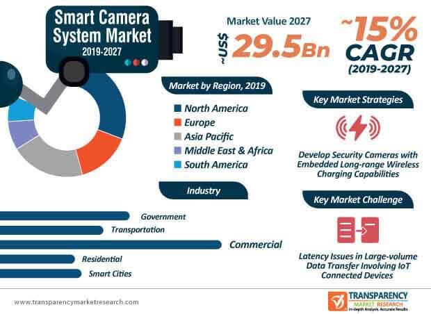 global smart camera system market infographic