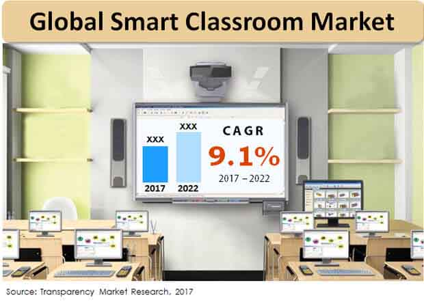 global smart classroom market essay