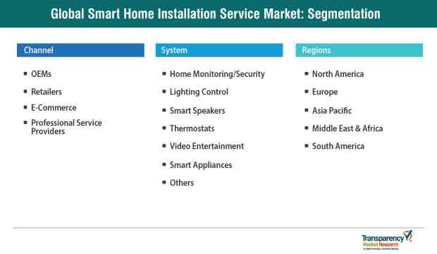 global smart home installation service market segmentation