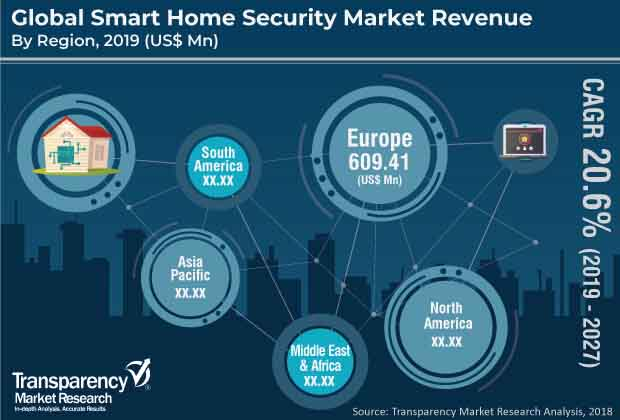 global smart home security market