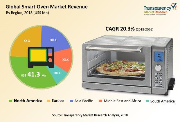 Smart Oven  Market Insights, Trends & Growth Outlook