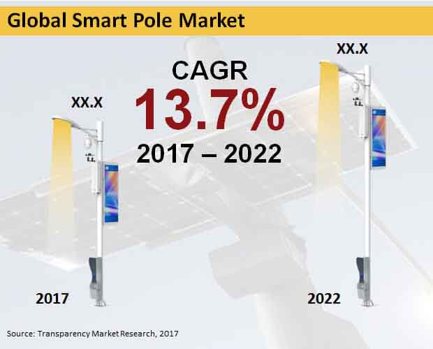 global-smart-pole-market.jpg