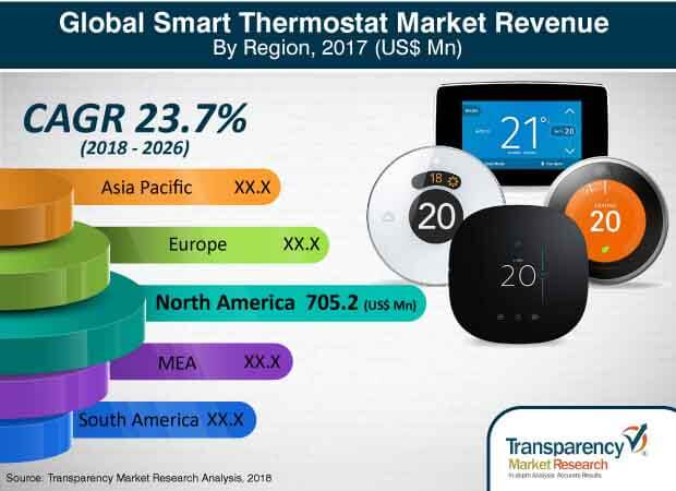 global smart thermostat  market