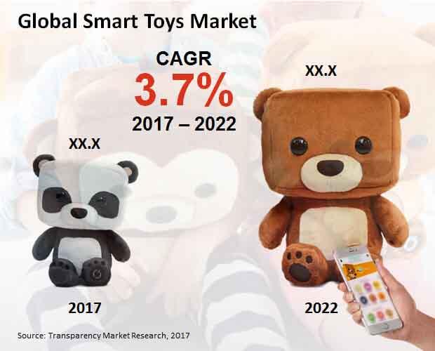 global smart toys market