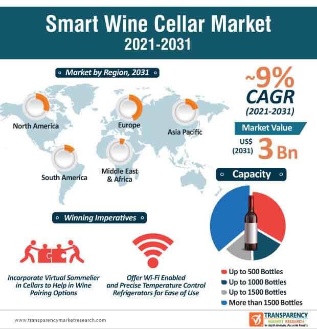 global smart wine cellar market infographic