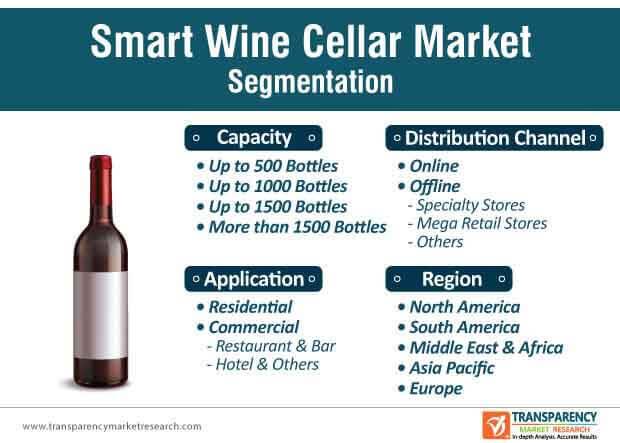 global smart wine cellar market segmentation