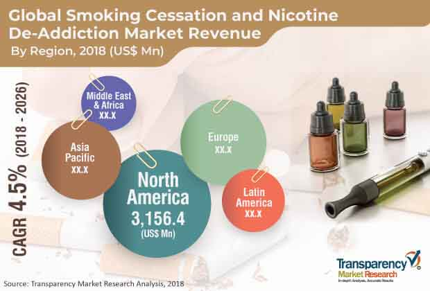 global smoking cessation nicotine market