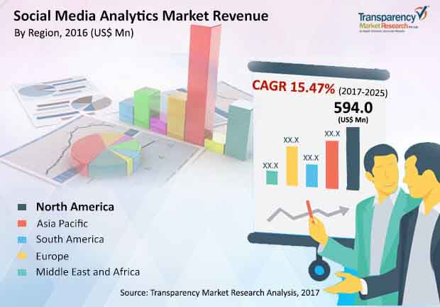 global social media analytics market