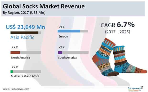 Socks Market - Global Industry Analysis, Size, Share, Growth