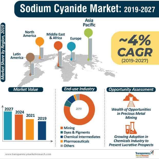 global sodium cyanide market infographic