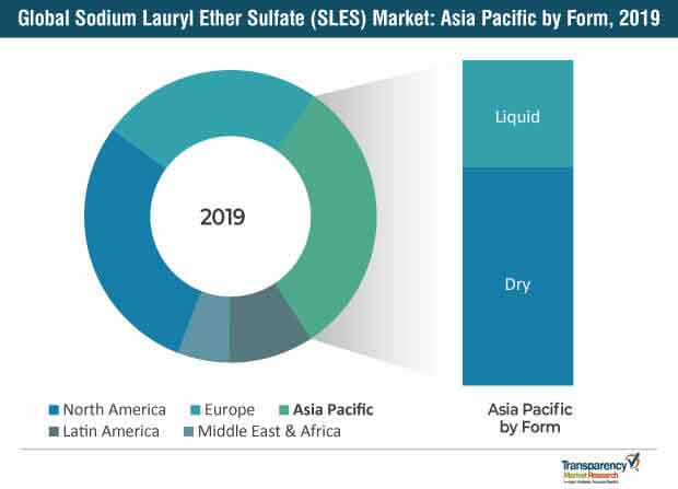 global sodium lauryl ether sulfate sles market