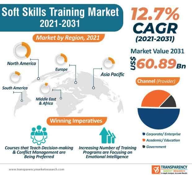 global soft skills training market infographic