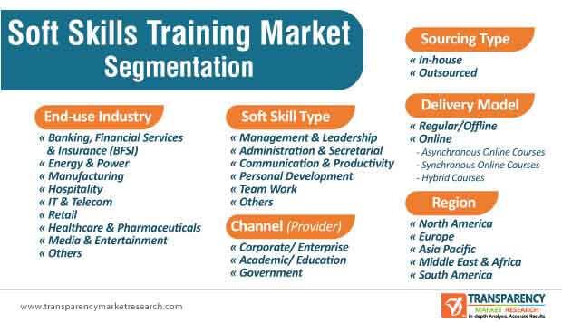 global soft skills training market segmentation