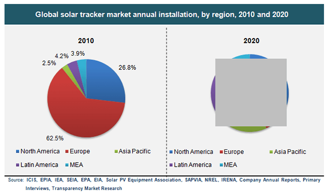 global-solar-tracker-market-annual-installation-by-region-2010-and-2020