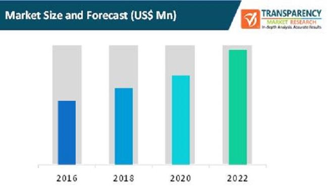 global solar trash compactors market
