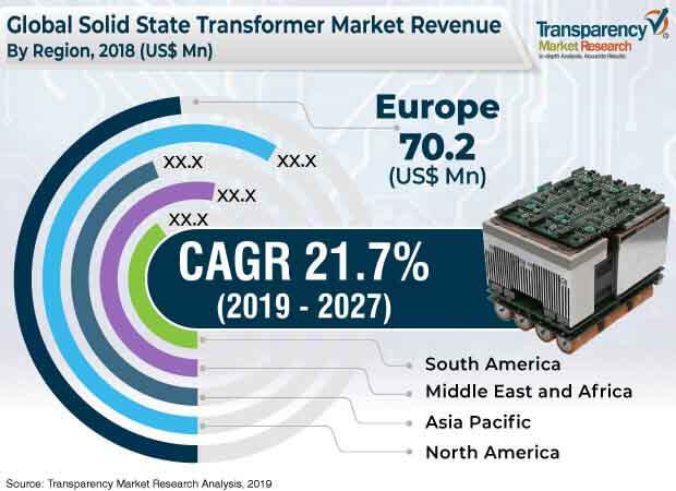global solid state transformer market