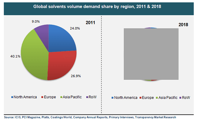 global-solvents-volume-demand-share-by-region-2011-and-2018